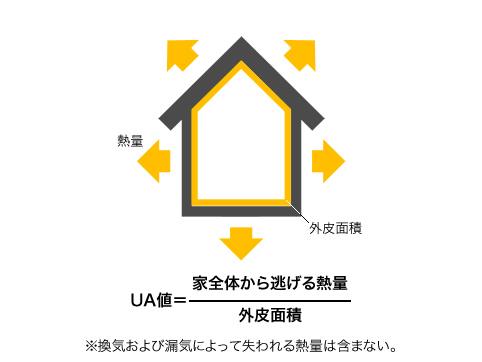 UA値の計算方法