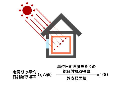 ηAC値の計算方法