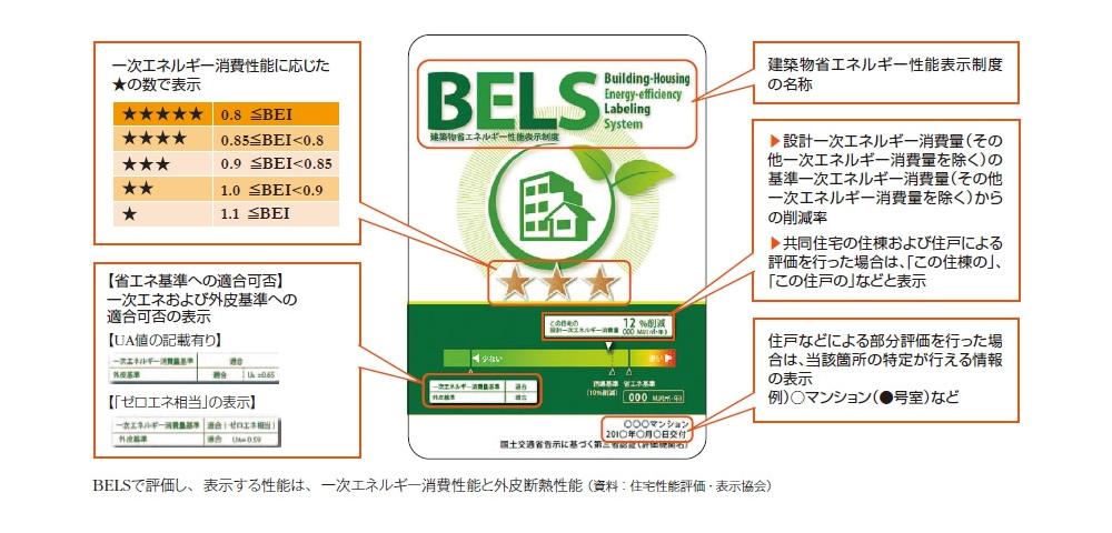 BELS表示ラベルの説明