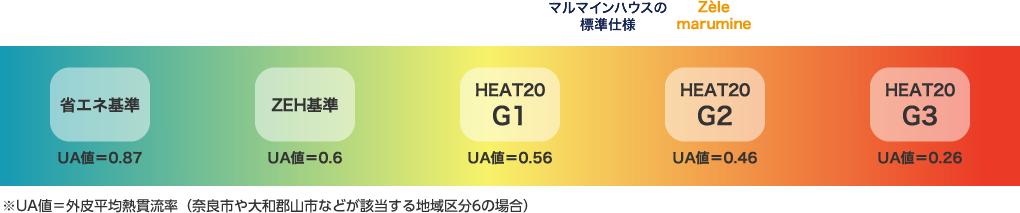 Zèle marumaineではマルマインハウス標準仕様(ZEH)よりも高い断熱機能のHEAT20 G2を実現しています