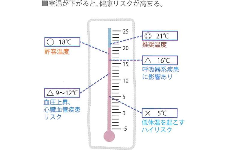 室温が下がると、健康リスクが高まる
