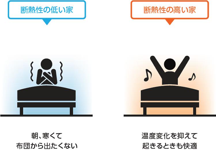 断熱性の高い家なら、温度変化を抑えて起きるときも快適