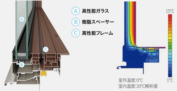 サーモスXは従来品よりも断熱性が約30%向上