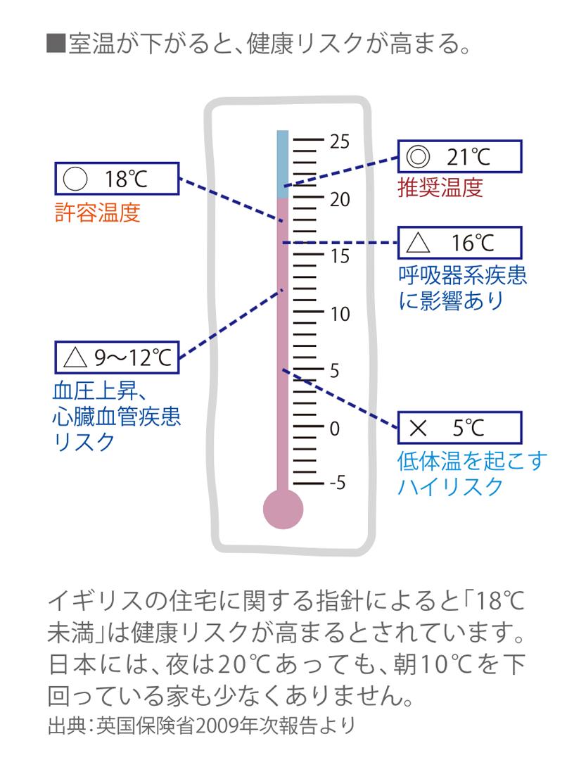 体温 室温 高い