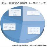 洗面・脱衣室の使い方や不満の調査結果は「収納が足りていない」が47.6%